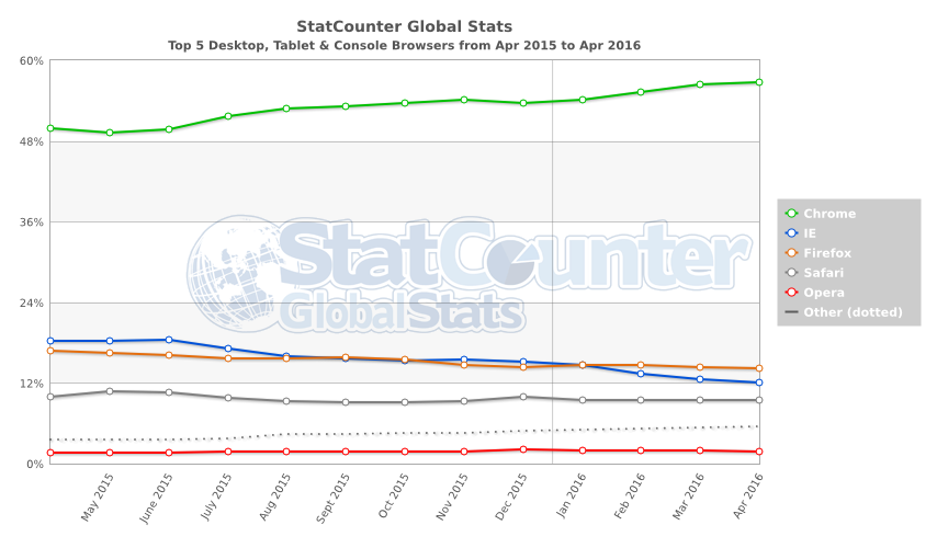 StatCounter-browser-ww-monthly-201504-20